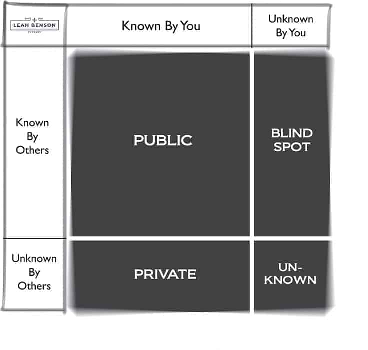Johari window model is a tool for self-awareness. Leah Benson Therapy