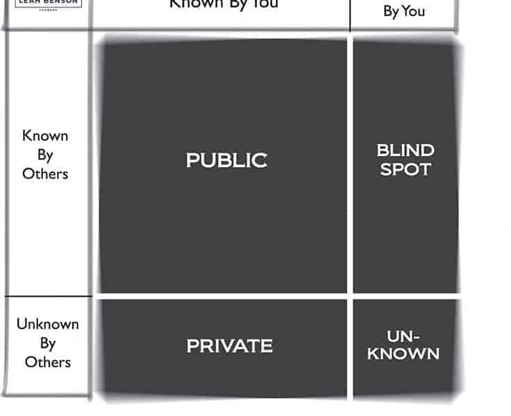 Johari window model is a tool for self-awareness. Leah Benson Therapy