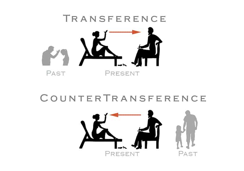 transference countertransference,transference and countertransference in therapy